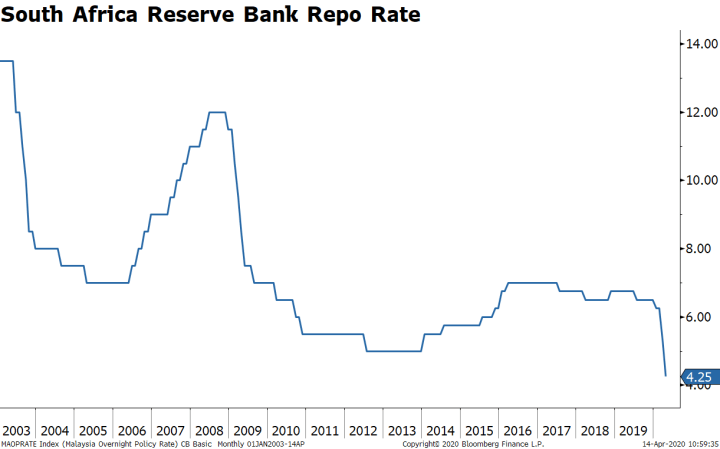 South Africa Reserve Bank Repo Rate, 2003-2019