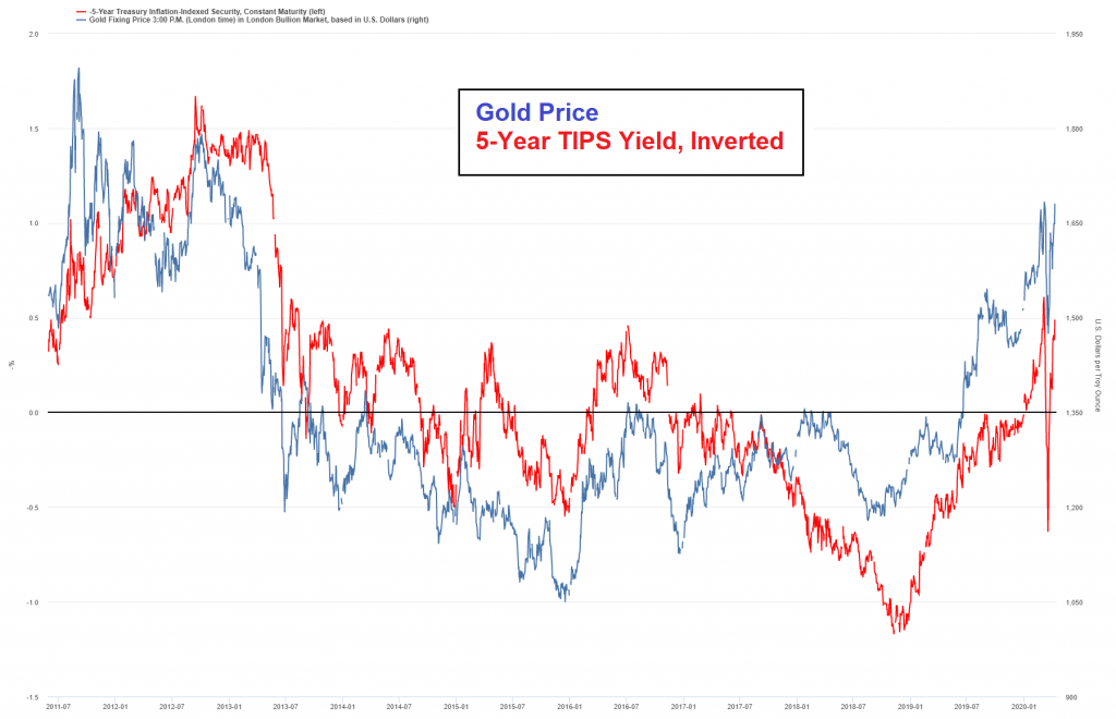 Gold Price, 5-Year TIPS Yield, Inverted