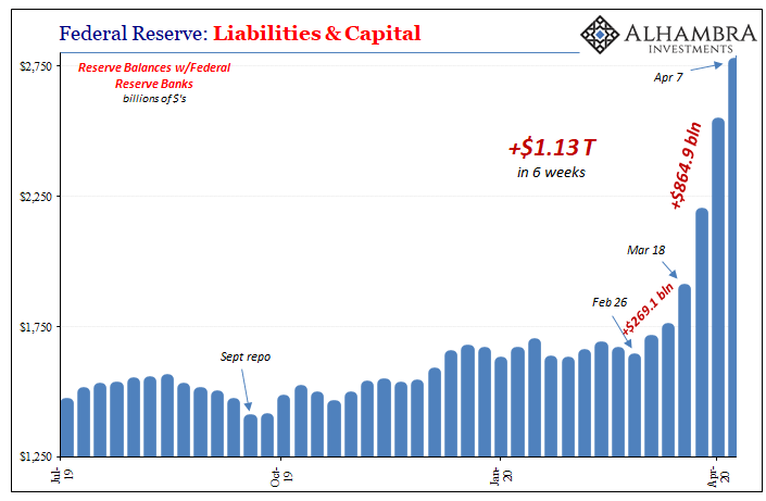 Federal Reserve: Liabilities & Capital, 2019-2020