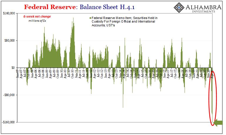 Federal Reserve: Balance Sheet H.4.1, 2007-2020