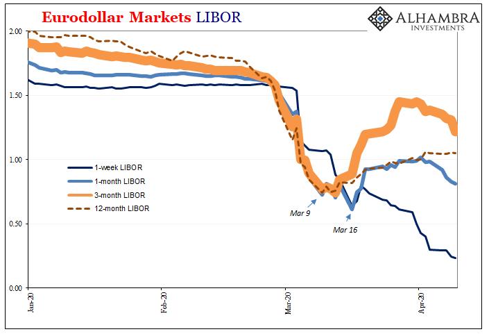 Eurodollar Markets Libor, 2020
