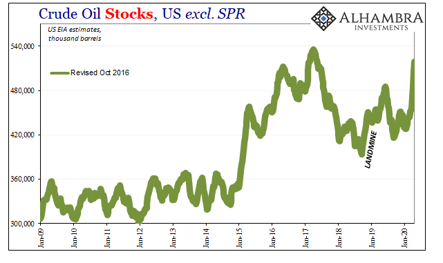 Crude Oil Stocks, US excl. SPR 2009-2020