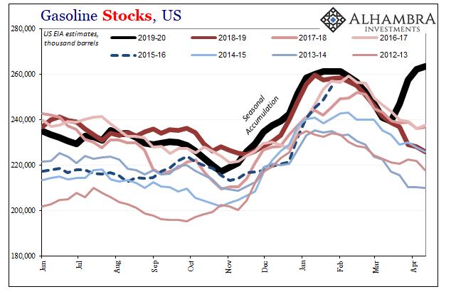 Gasoline Stocks, US 2012-2019
