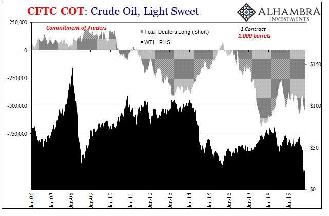 CFTC COT: Crude Oil, Light Sweet