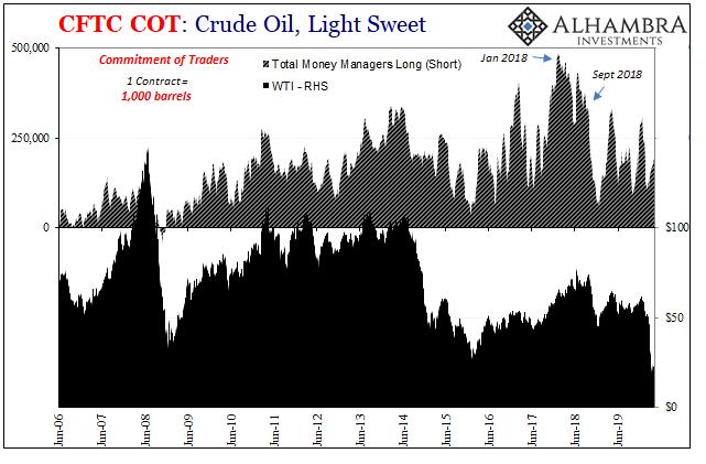CFTC COT: Crude Oil, Light Sweet, 2006-2019