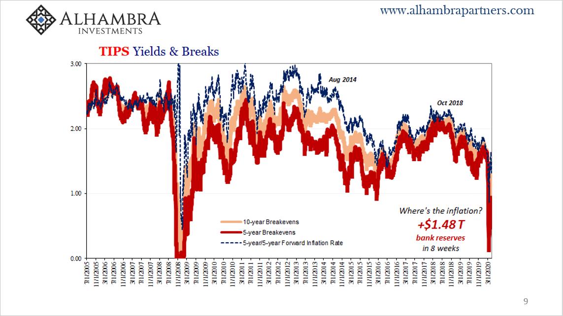 TIPS Yields & Breaks, 2005-2020