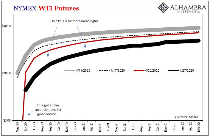 NYMEX WTI Futures, 2020-2022