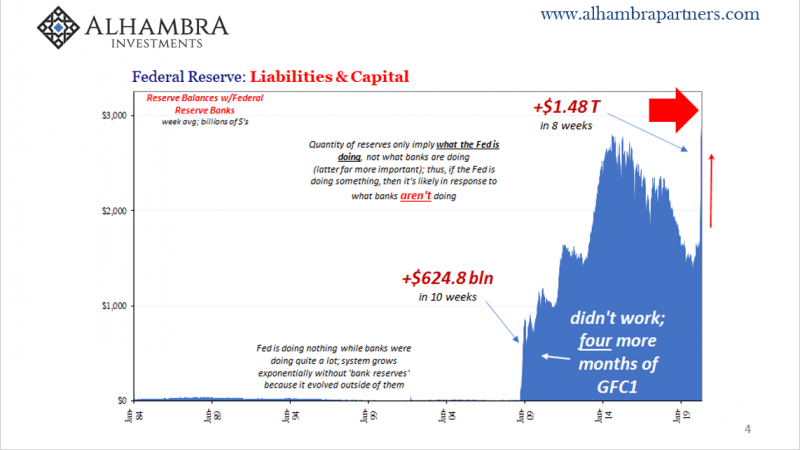 Federal Reserve: Liabilities & Capital, 1984-2019