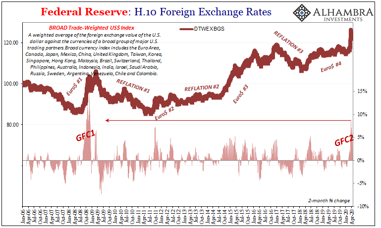 Federal Reserve: H.10 Foreign Exchange Rates, 2006-2020