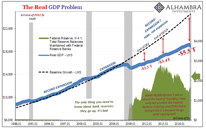 The Real GDP Problem, 1988-2018