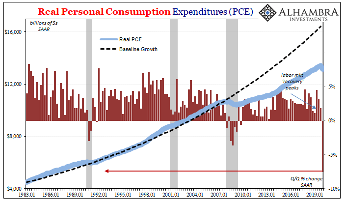 Real Personal Consumption Expenditures, 1983-2019
