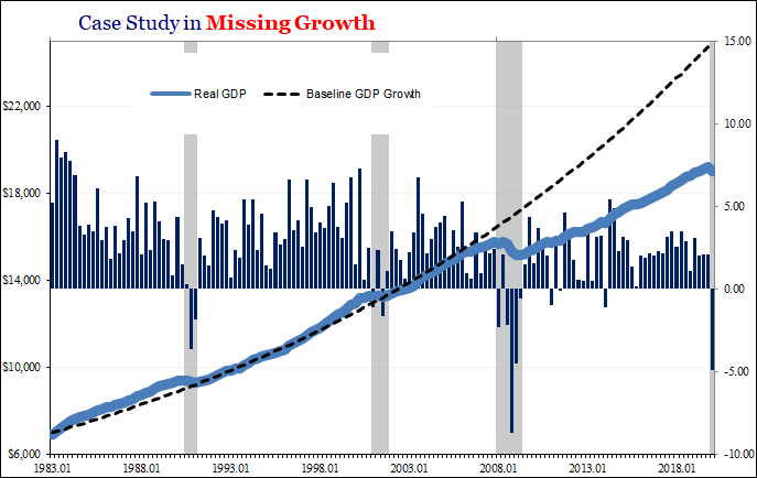 GDP + GFC = Fragile