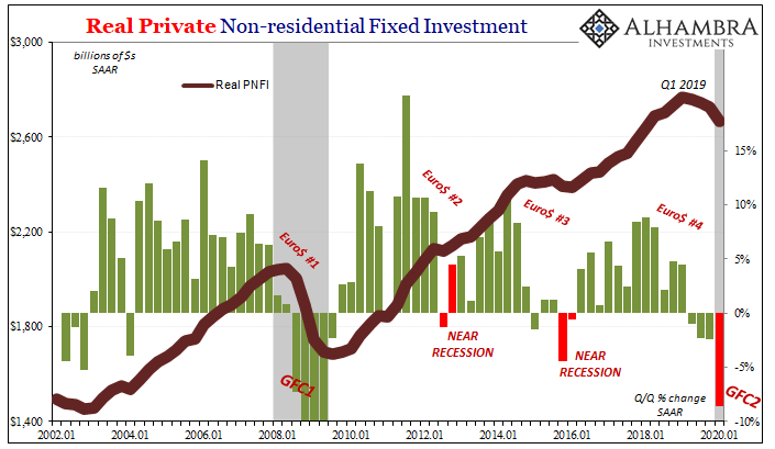 Real Private Non-residential Fixed Investment, 2002-2020