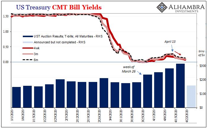 US Treasury CMT Bill Yields, 2020