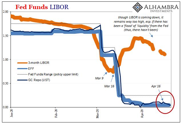Fed Funds LIBOR, 2020