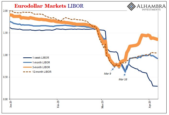 Eurodollar Markets LIBOR 2020