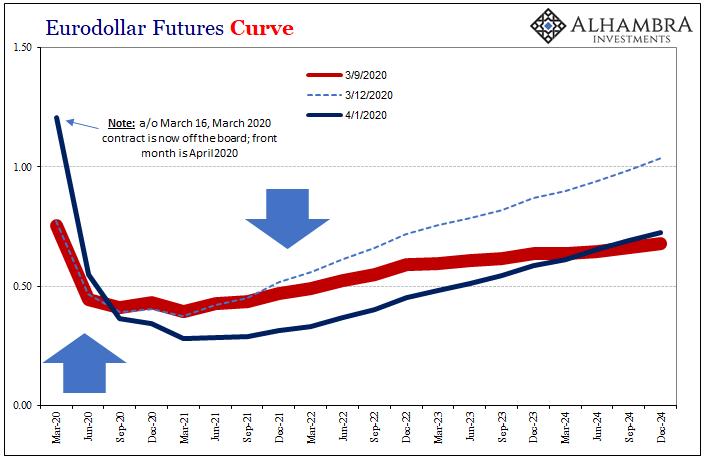 Eurodollar Futures Curve, 2020-2024