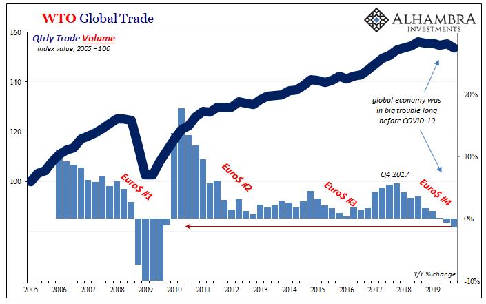 WTO Global Trade, 2005-2019