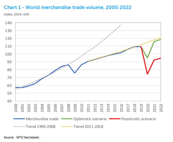 Wold Merchandise Trade Volume, 2000-2022