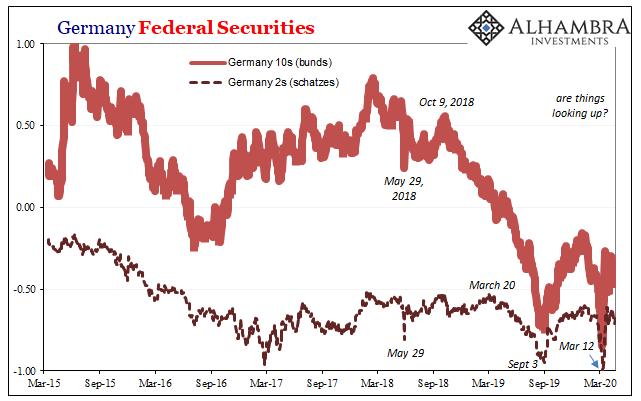 Germany Federal Securities, 2015-2020