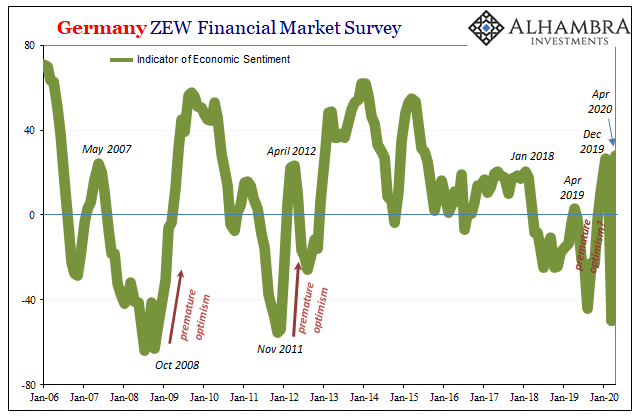 Germany ZEW Financial Market Survey, 2006-2020