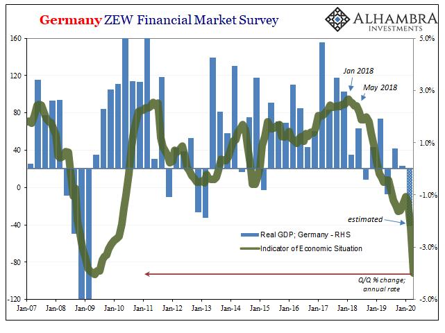 Germany ZEW Financial Market Survey, 2007-2020