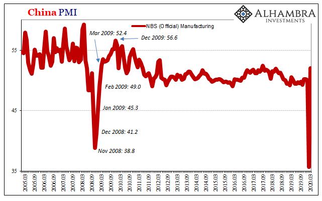 China PMI, 2005-2020