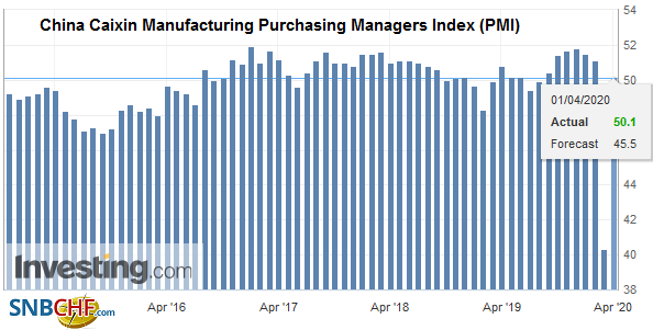 China Caixin Manufacturing Purchasing Managers Index (PMI), March 2020