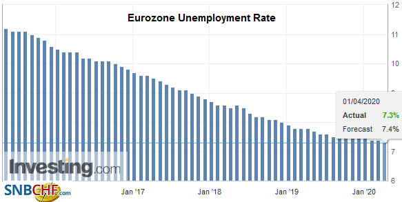 Eurozone Unemployment Rate, February 2020