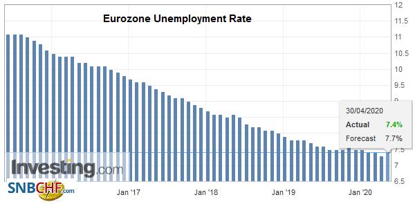 Eurozone Unemployment Rate, March 2020