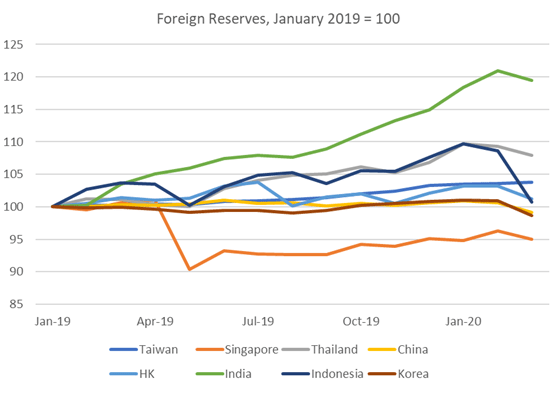 Asia Foreign Reserves, January, 2019 = 100
