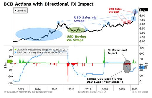 BCB Actions with Direcrtional FX Impact, 2013-2020