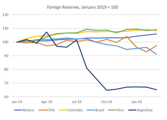 America Foreign Reserves, January, 2019 = 100