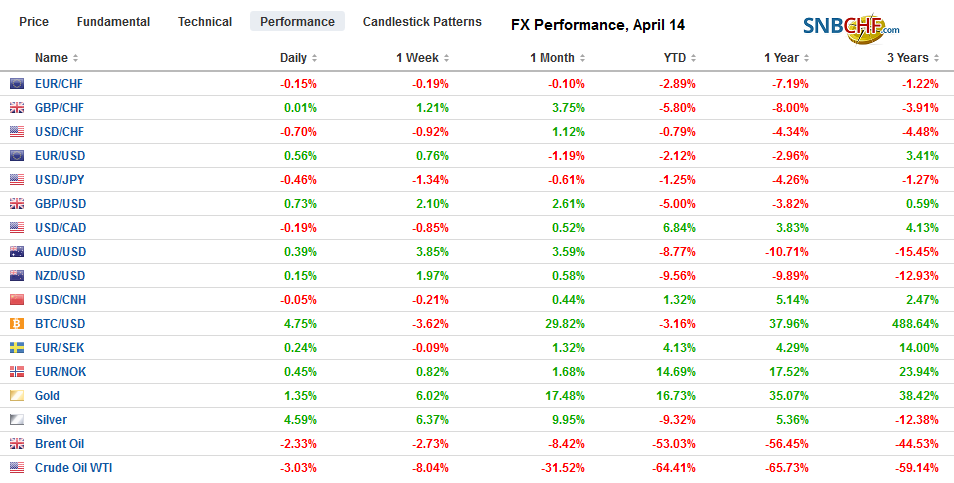 FX Performance, April 14