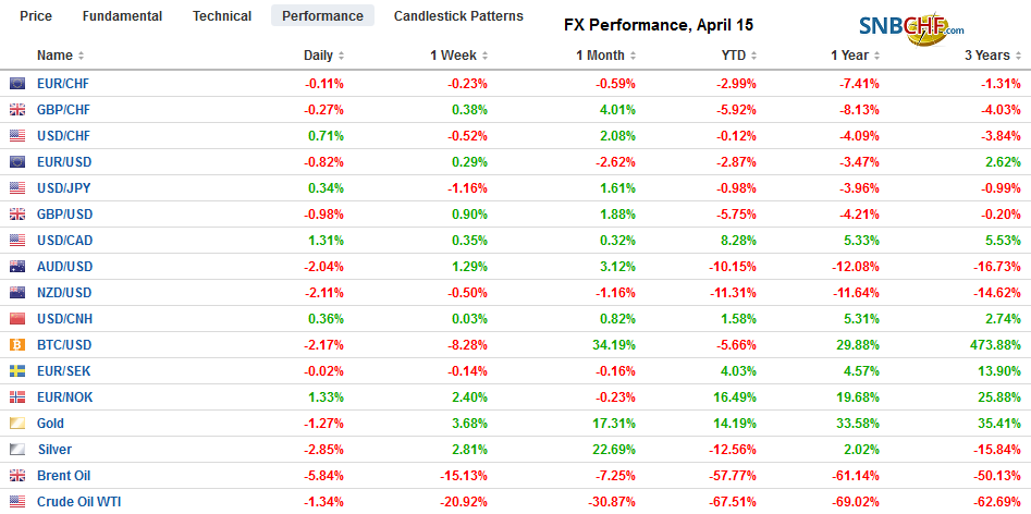 FX Performance, April 15