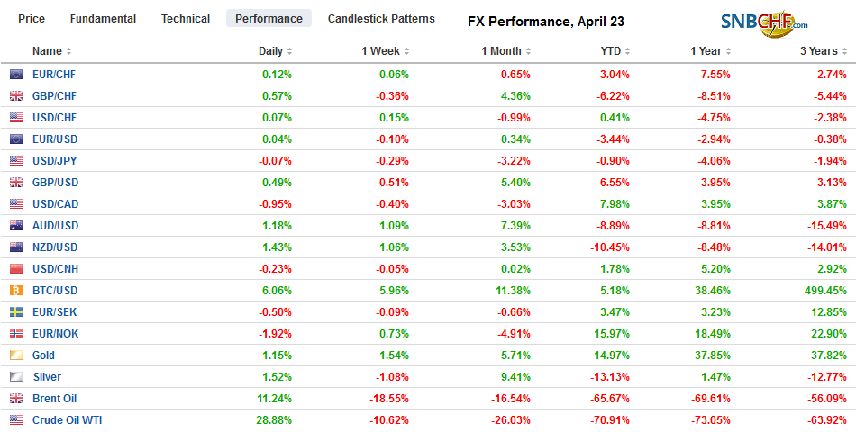 FX Performance, April 23