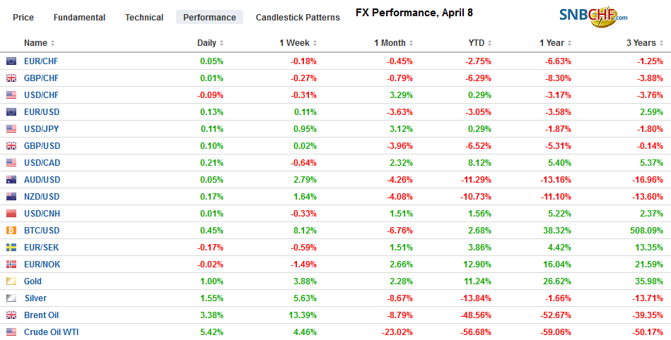 FX Performance, April 8