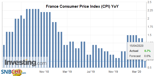 France Consumer Price Index (CPI) YoY, March 2020