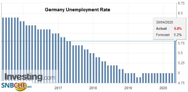 Germany Unemployment Rate, April 2020