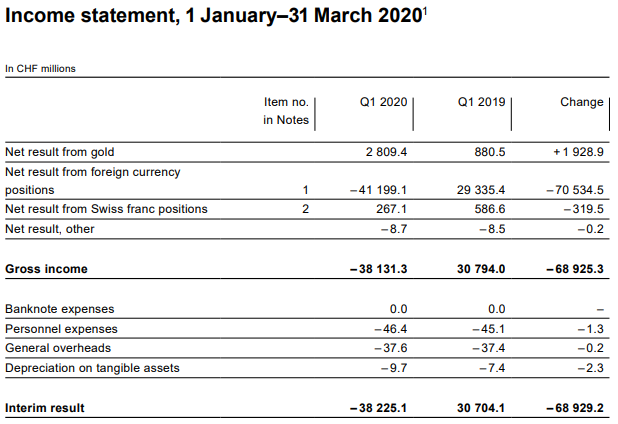 Income Statement for Q1 2020