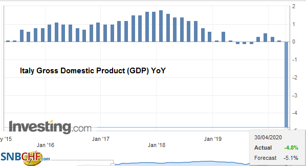 Italy Gross Domestic Product (GDP) YoY, Q1 2020