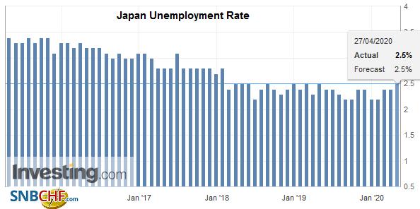 Japan Unemployment Rate, March 2020