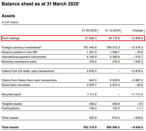 SNB Balance Sheet for Gold Holdings for Q1 2020
