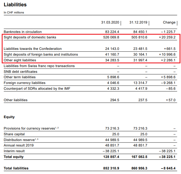 SNB Liabilities and Sight Deposits for Q1 2020