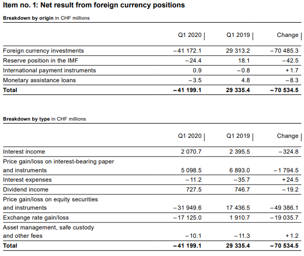 SNB Loss on Foreign Currencies