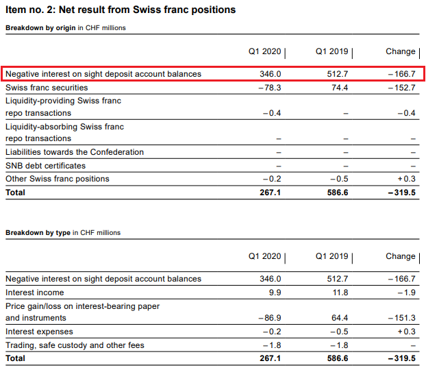 SNB Result for Swiss Franc Positions for Q1 2020