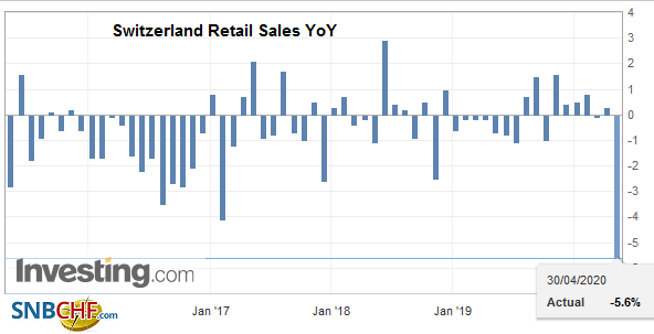 Switzerland Retail Sales YoY, March 2020