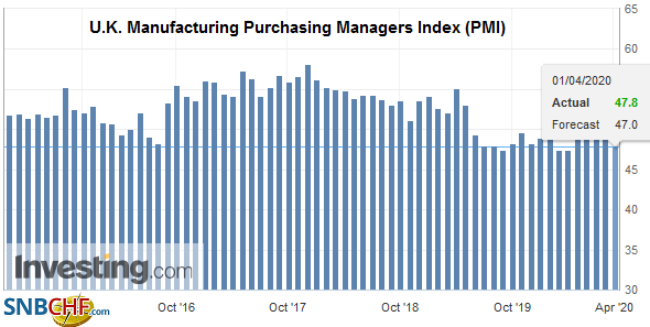 U.K. Manufacturing Purchasing Managers Index (PMI), March 2020