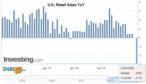 U.K. Retail Sales YoY, March 2020