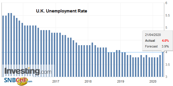 U.K. Unemployment Rate, February 2020